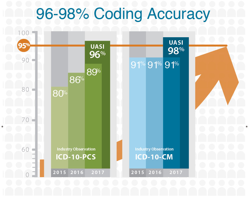 UASI 96-98% Coding Accuracy
